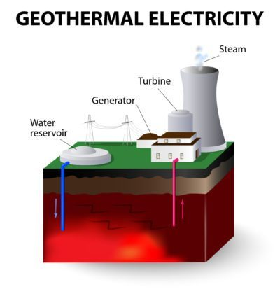 New geothermal power extraction technologies pioneered by the IDDP could revert Iceland's economy back to an export-driven model based in energy and completely revitalize the country's already improving economy following the 2008-2011 Banking Crisis.