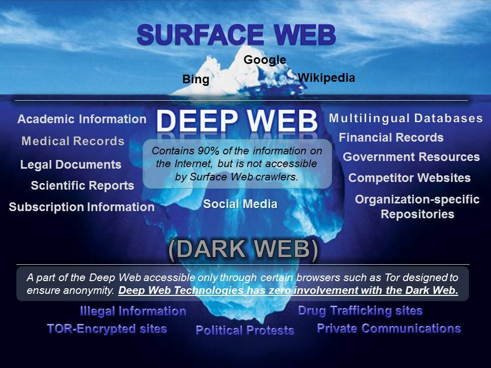 Dark Web Graphic | Deepwebtech.com