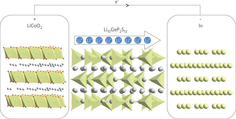Schematic View of Solid-state Lithium-ion Battery | Nature.com