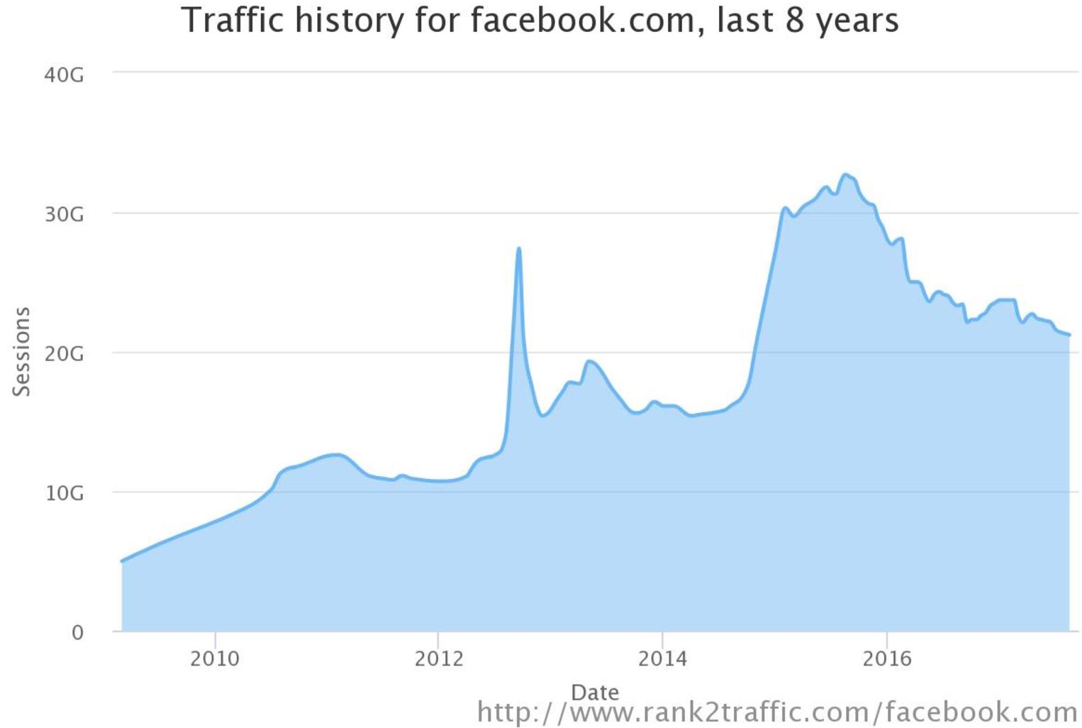 How to Adapt Your Marketing Strategy to Facebook's News Feed Changes