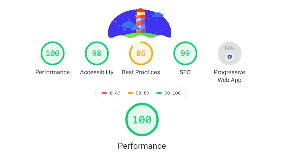 Sample results showed by Google Lighthouse